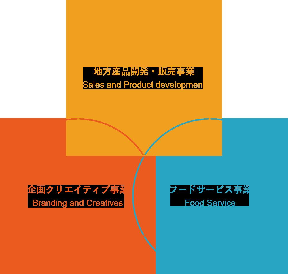 地方産品開発・販売事業 企画クリエイティブ事業 フードサービス事業